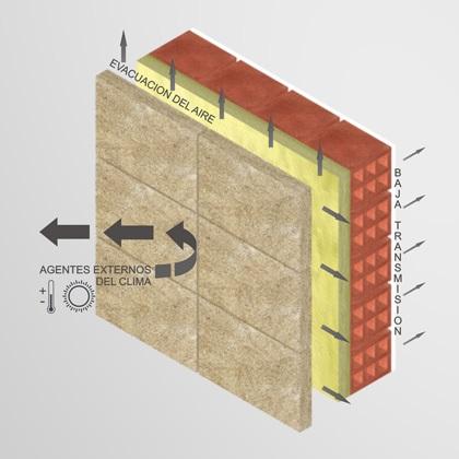 Materiales para aislar calor